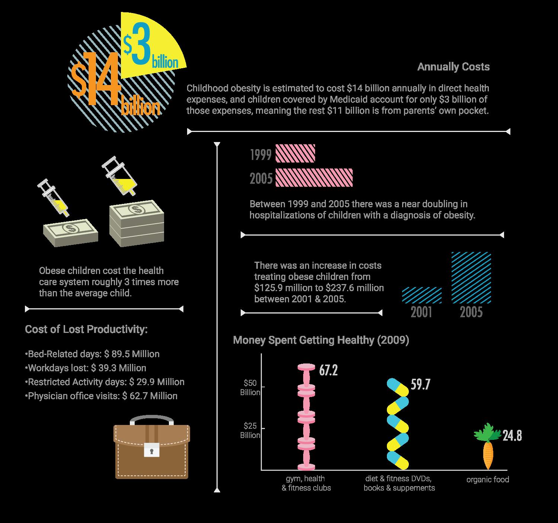 childhood obesity study economic forces
